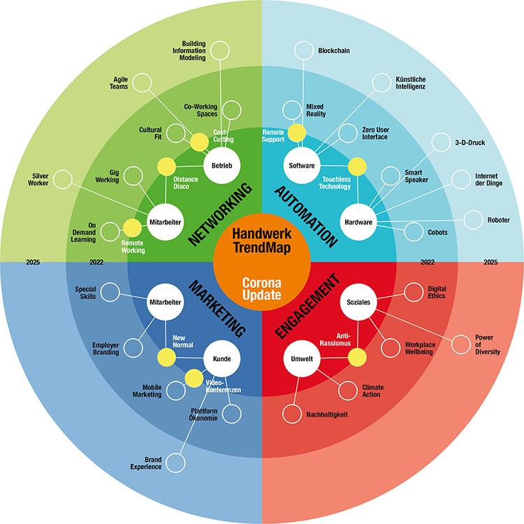 Das Corona-Update der Trendmap Handwerk mit seinen acht neuen Wachstumsfeldern